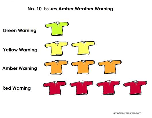 number 10 storm warning