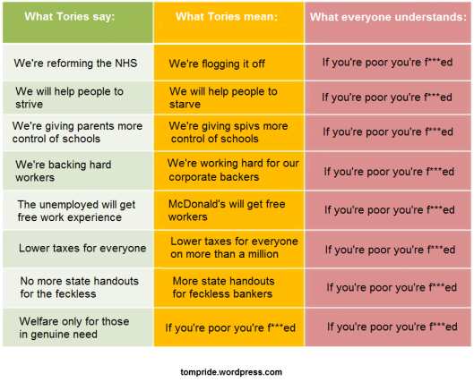 what-tories-say-vs-what-tories-mean -