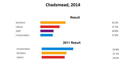 chadsmead byelection