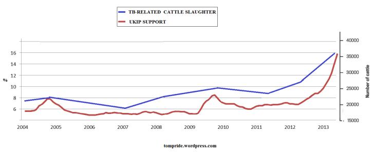 UKIP vs bovine TB