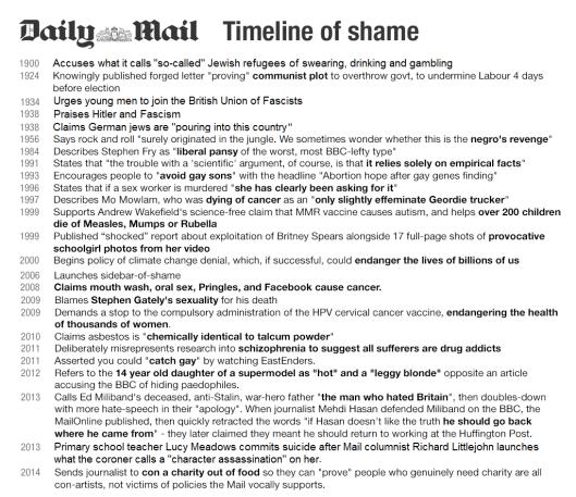 mail timeline of shame