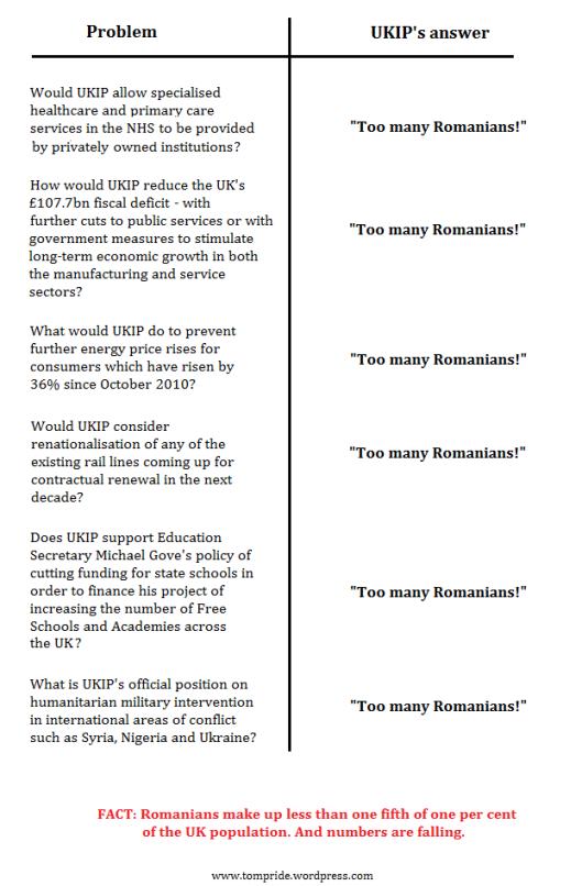UKIP policies