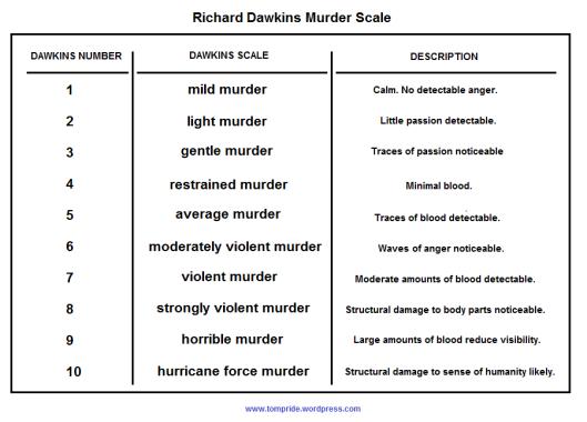Dawkins Murder Scale