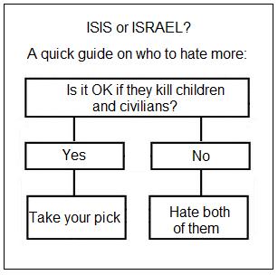 ISIS vs ISRAEL