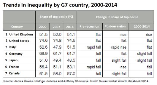 g7 inequality