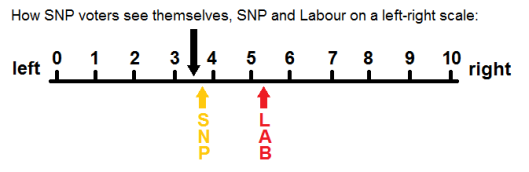 SNP voters left-right scale