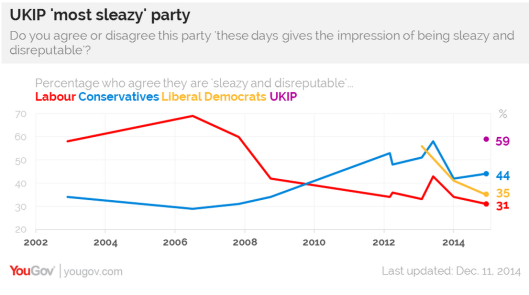ukip most sleazy party
