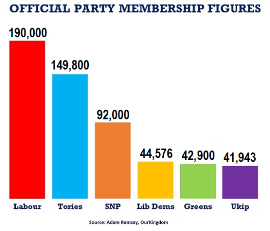 party membership figures