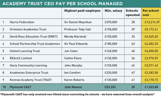 academy ceo pay
