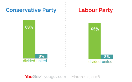 Tories divided