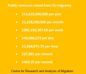 revenue from eu migrants 1