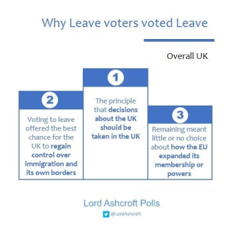 lord-ashcroft-polls-brexit
