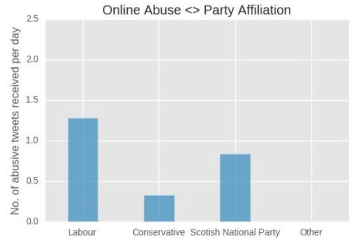 online-abuse-mps-amnesty