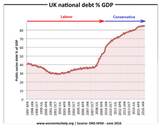 tory-national-debt